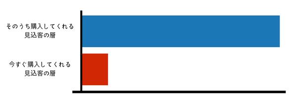 見込客管理の秘訣|未成約客の20%を成約させる仕組みの作り方